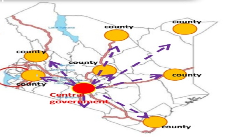 Know your County Government